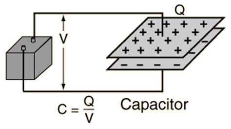 electrical work done capacitor energy stored on a capacitor