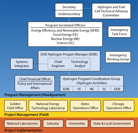 program structure chart doe hydrogen and fuel cells program organization chart