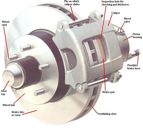 Car Rotor Types by Find Out About The Type Of Brakes Used In Your Car