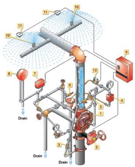 water sprinkler system diagram wiring diagram or schematic