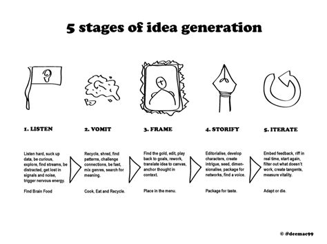 design process idea generation visual thinking 1 5 stages of idea generation planning