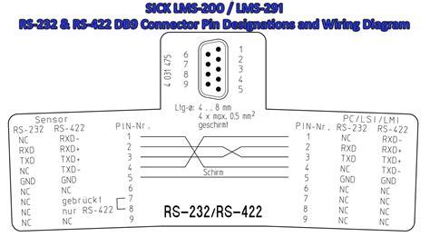 sick lms 200 lms 291 lidar laser scanner rs 232