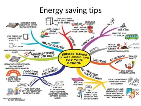 energy conservation 2015