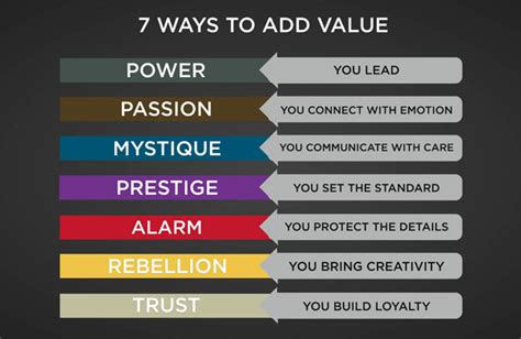 are you adding value or taking up space