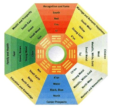 feng shui color for bedroom feng shui principle bagua map architecture ideas