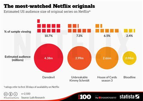 hotstar revenue chart the most watched netflix originals statista