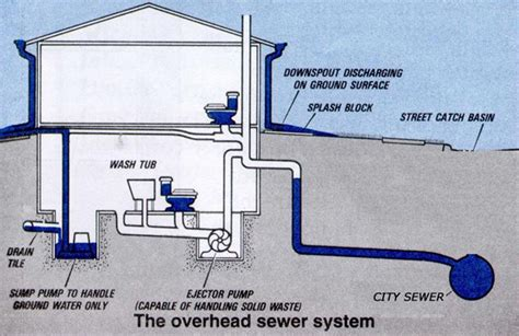 basement bathroom ejector pump system sewer ejector pumps services in nj