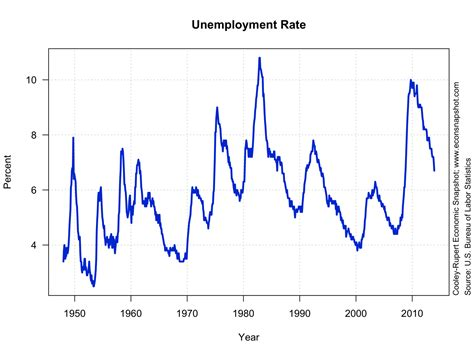 american job rate 2014 facts for working people america s lost generation and