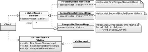 visitor pattern in java java obsession by stanley shyiko