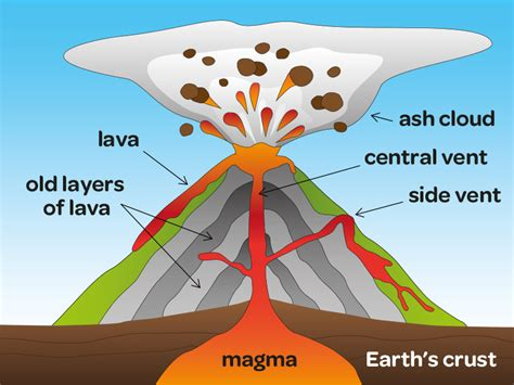 what s in a lava l st ann s 3a volcanoes