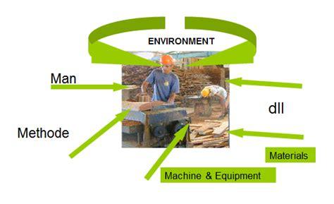 Ergonomi Dasar Dasar Studi Waktu Dan Gerakan Untuk Analisis Dan Perba belajar tanpa henti analisis perancangan sistem kerja