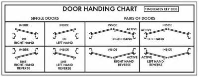 door handing 171 hager companies