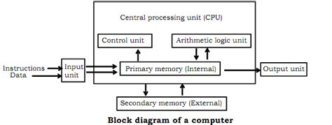 secondary unit block diagram of computer basic computer science