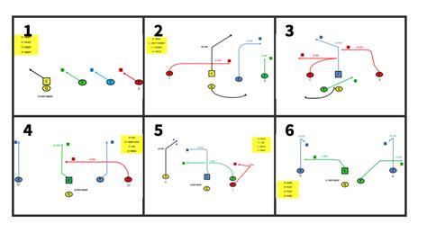 flag football play template meet our new partner steellocker sports firstdown playbook