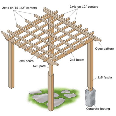 Free House Plans With Material List by How To Build A Backyard Pergola Sunset