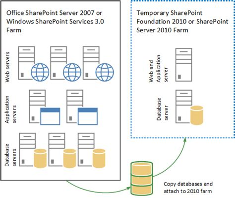 how to upgrade office 2010 to 2013 upgrade from office sharepoint server 2007 or windows