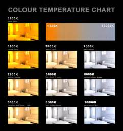 Light Color Chart Colour Temperature Tests