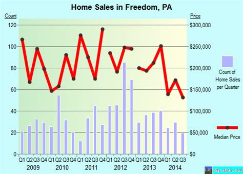 freedom pennsylvania pa 15042 profile population maps