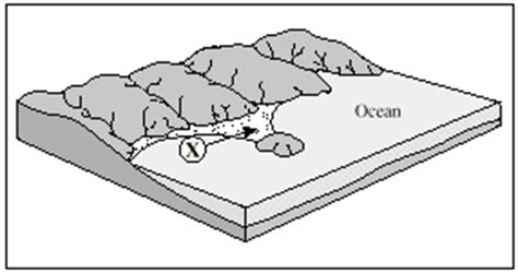 diagram of a tombolo coastal landscapes review