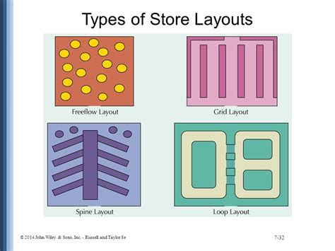 types of layout in warehouse what define store layout discuss in detail various types