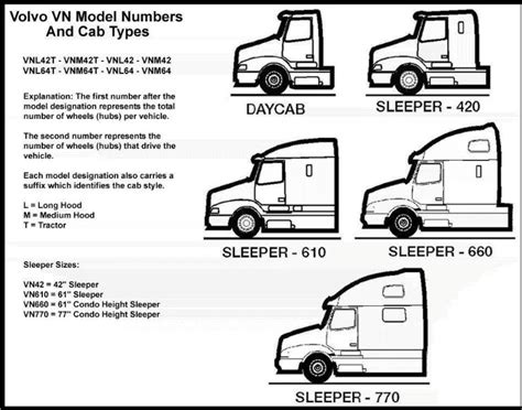 Single Line Floor Plan by Volvo Model Lines Heavy Haulers Rv Resource Guide