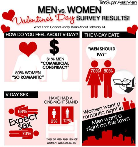 Valentines Day Survey Paypal Looks At The Link Between Money And by Infograph What And Really Think About