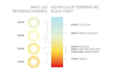 led lighting color chart living room lighting ideas living room lighting planner