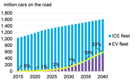 electric vehicles to accelerate to 54 of new car sales by