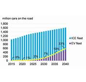 Electric Vehicles To Accelerate 54% Of New Car Sales By