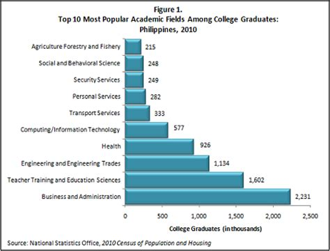 Percent Of Mba Graduates Per Population by The Educational Attainment Of The Household Population