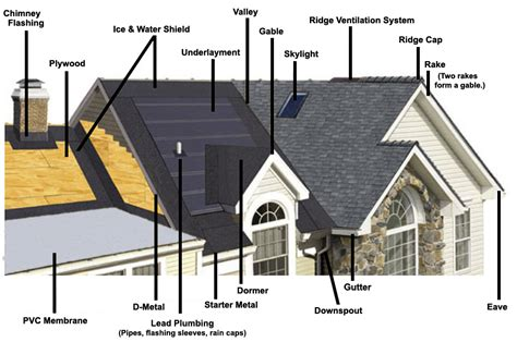 parts of a roof house roof parts diagram house get free image about