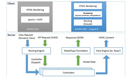 angularjs template for asp net mvc setting up angularjs for asp net mvc n webapi project