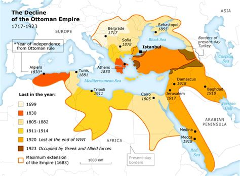 The Collapse Of The Ottoman Empire 2 19th Century Theme Defensive Modernization And Echoes Today Rickyklingerman