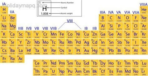 Mcat Periodic Table by Pictures Of The Periodic Table Map Travel