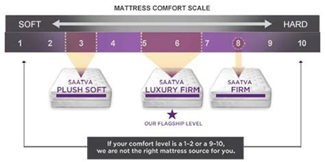 Mattress Comfort Scale by Saatva Mattress Review As As Everybody Says