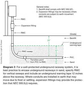 raceway selection and installation for pv systems part 2
