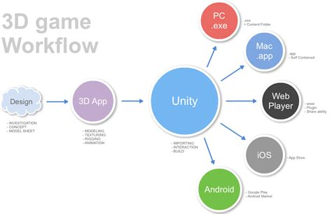 game design workflow cacoo 3d game workflow