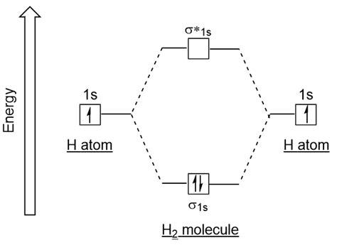 drawing molecular orbital diagrams bonding in some homonuclear diatomic molecules emedicalprep