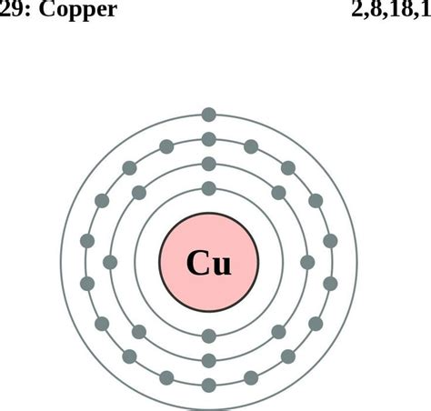 orbital diagram for copper copper atom 873 215 835 connections project