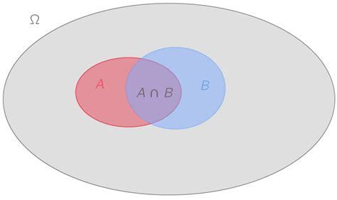 probabilité diagramme de venn cours kartable 2nde math 233 matiques cours les probabilit 233 s