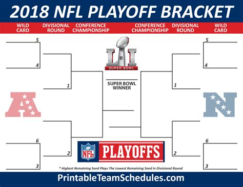 2018 nfl playoff bracket printable template my interests