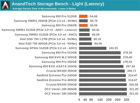 anandtech com bench anandtech storage bench light the samsung 950 pro pcie