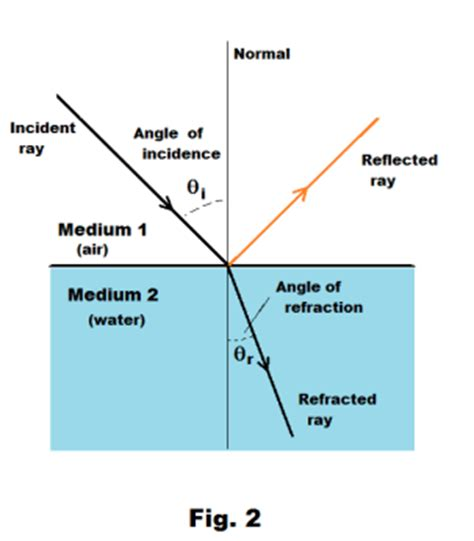 What Happens When Light Passes From Air Into Water Light Law Of Reflection And Refraction Angle Of