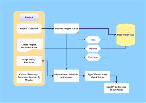 project flow chart exles basic diagramming easy flowchart program easy