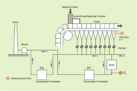 sinter plant process flow diagram air leak detection in sintering furnaces to enhance