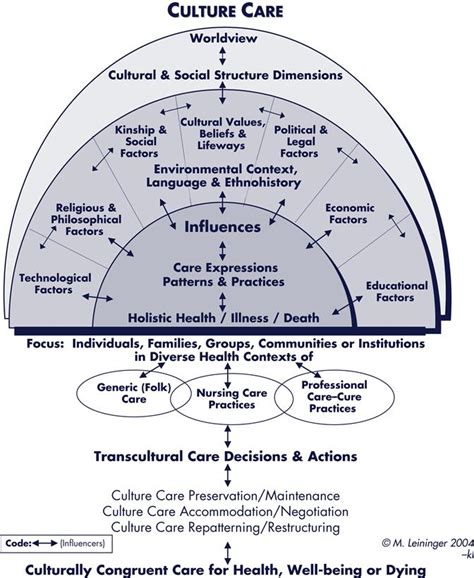 cultural care diversity and universality leininger s theory of culture care diversity and