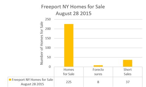 house for sale freeport ny freeport new york real estate trends august 28 2015