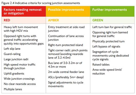 junction design guidelines sheffield s rutland road pitsmoor road junction rated