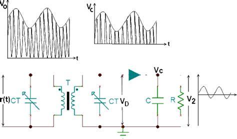slope detector fm slope detector