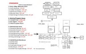 museum floor plan requirements folk museum